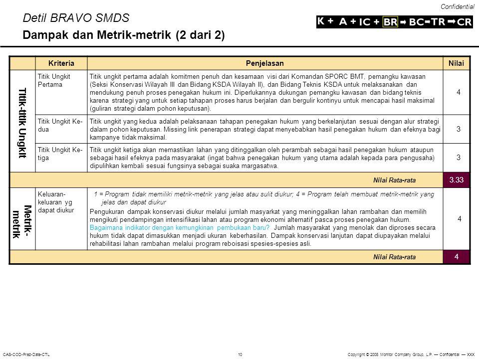 Confidential Copyright © 2008 Monitor Company Group, L.P. — Confidential — XXXCAS-COD-Prez-Date-CTL 10 Kriteria Penjelasan Nilai Titik-titik Ungkit Ti