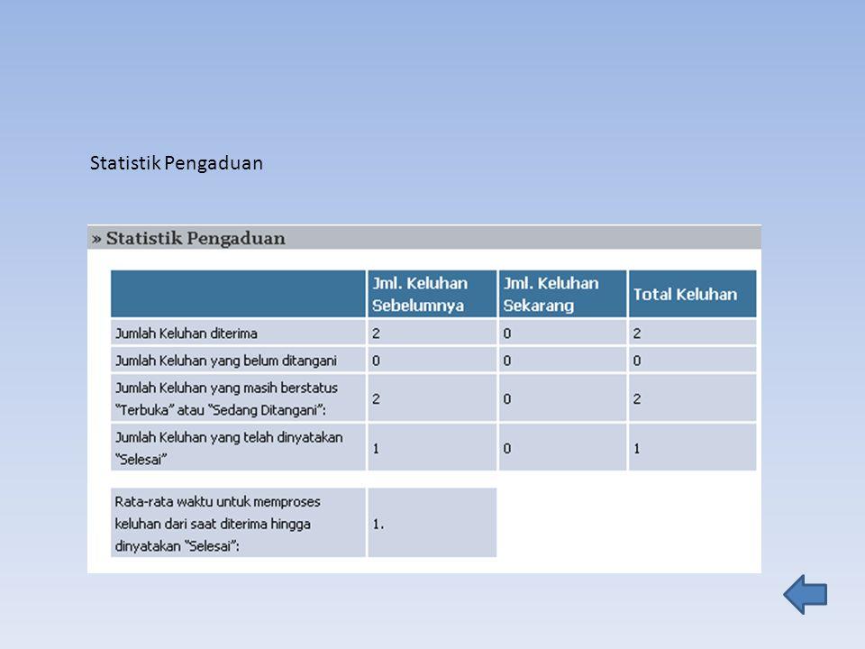 Statistik Pengaduan