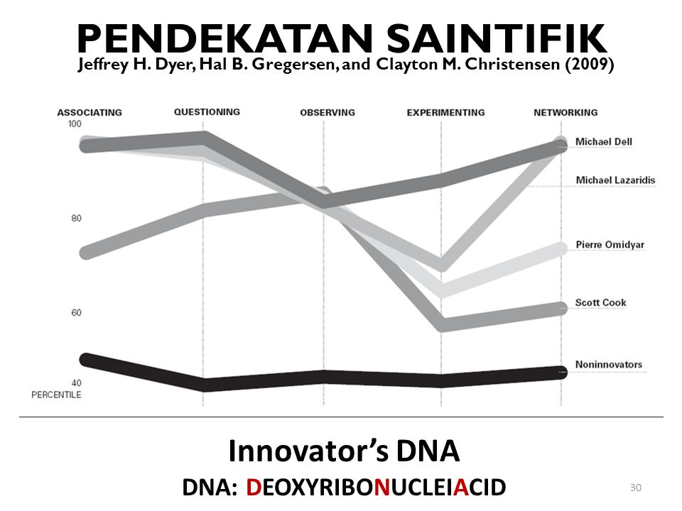 PENDEKATAN SAINTIFIK Jeffrey H. Dyer, Hal B. Gregersen, and Clayton M. Christensen (2009) 30 Innovator's DNA DNA: DEOXYRIBONUCLEIACID