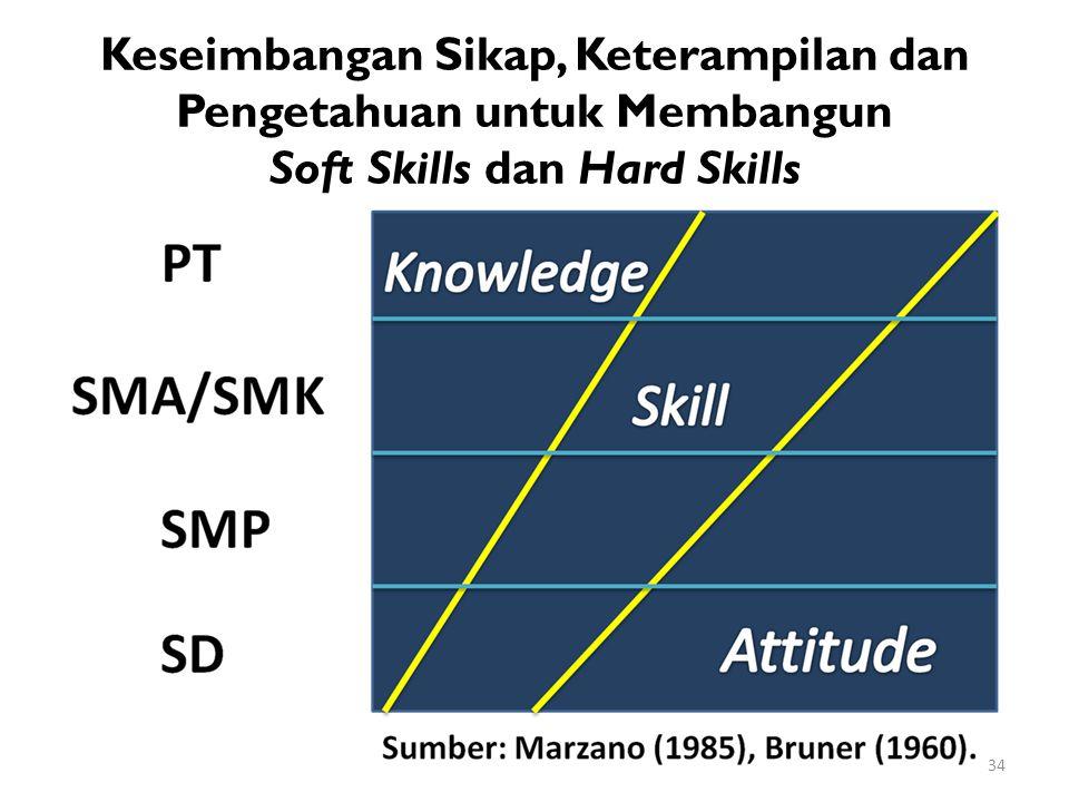 Keseimbangan Sikap, Keterampilan dan Pengetahuan untuk Membangun Soft Skills dan Hard Skills 34