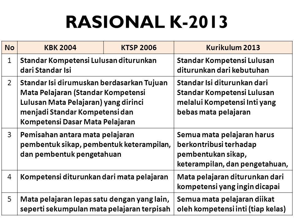 RASIONAL K-2013 NoKBK 2004KTSP 2006Kurikulum 2013 1Standar Kompetensi Lulusan diturunkan dari Standar Isi Standar Kompetensi Lulusan diturunkan dari k