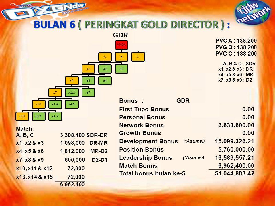 ANDAAx1x4x7x10x13a13x1.7x1.4x4.1x1.1a7a3a4a1a2BC GDR PVG A : 138,200 PVG B : 138,200 PVG C : 138,200 A, B & C : SDR x1, x2 & x3 : DR x4, x5 & x6 : MR x7, x8 & x9 : D2 Bonus :GDR First Tupo Bonus0.00 Personal Bonus0.00 Network Bonus6,633,600.00 Growth Bonus0.00 Development Bonus (*Asumsi) 15,099,326.21 Position Bonus 5,760,000.00 Leadership Bonus (*Asumsi) 16,589,557.21 Match Bonus6,962,400.00 Total bonus bulan ke-551,044,883.42 Match : A, B, C3,308,400SDR-DR x1, x2 & x31,098,000DR-MR x4, x5 & x61,812,000MR-D2 x7, x8 & x9600,000 D2-D1 x10, x11 & x1272,000 x13, x14 & x1572,000 6,962,400