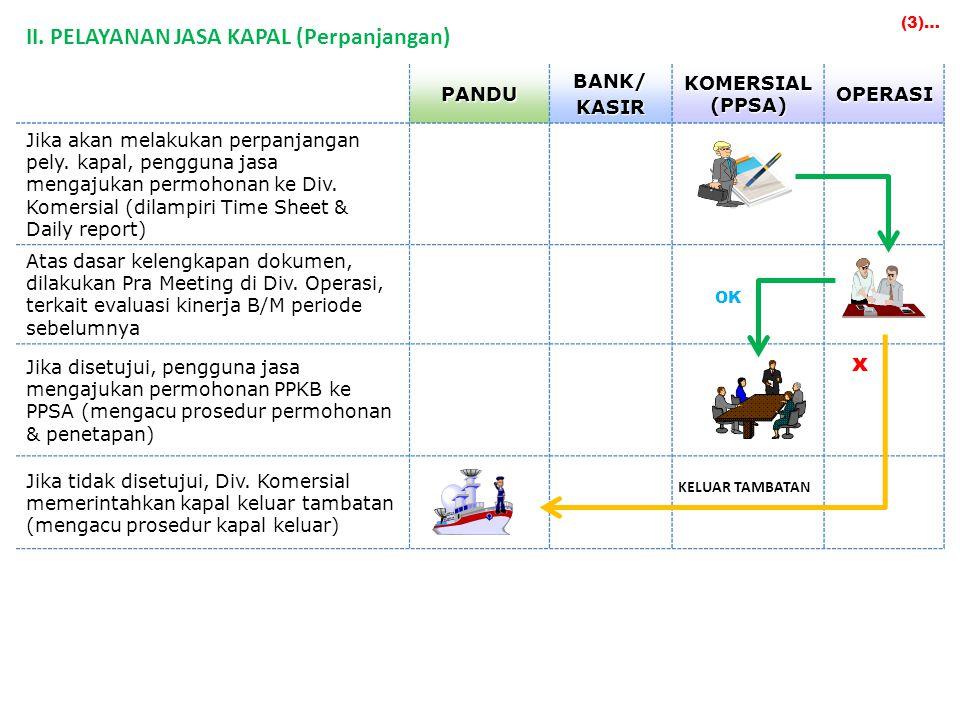 PANDUBANK/KASIR KOMERSIAL (PPSA) OPERASI Jika akan melakukan perpanjangan pely.
