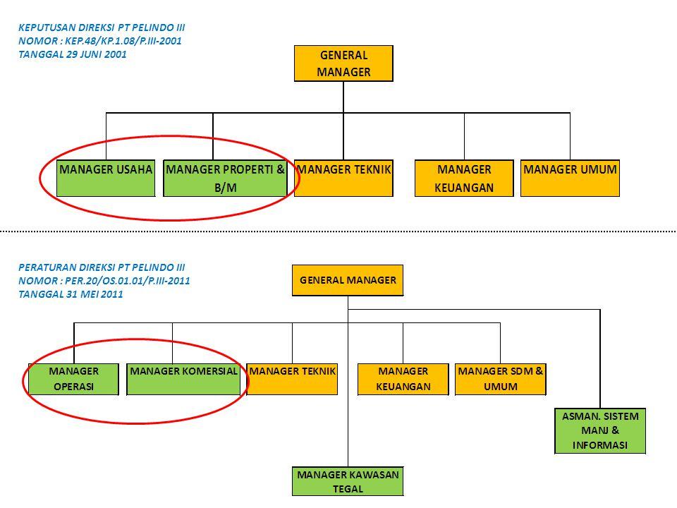 KEPUTUSAN DIREKSI PT PELINDO III NOMOR : KEP.48/KP.1.08/P.III-2001 TANGGAL 29 JUNI 2001 PERATURAN DIREKSI PT PELINDO III NOMOR : PER.20/OS.01.01/P.III-2011 TANGGAL 31 MEI 2011