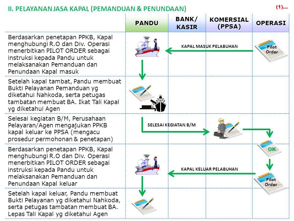PANDUBANK/KASIR KOMERSIAL (PPSA) OPERASI Berdasarkan penetapan PPKB, Kapal menghubungi R.O dan Div.