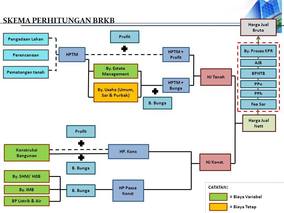 CATATAN : Perencanaan BP Listrik & Air By. Estate Management Konstruksi Bangunan By. IMB Pematangan tanah Pengadaan Lahan Profit HPTM + Profit B. Bung