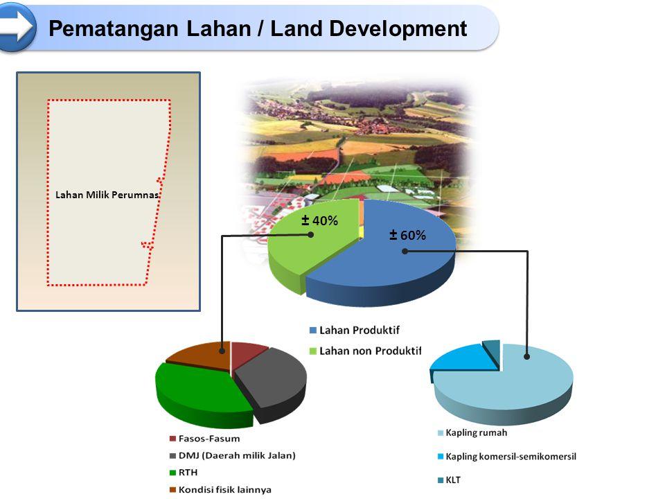 Pematangan Lahan / Land Development ± 40% ± 60% Lahan Milik Perumnas