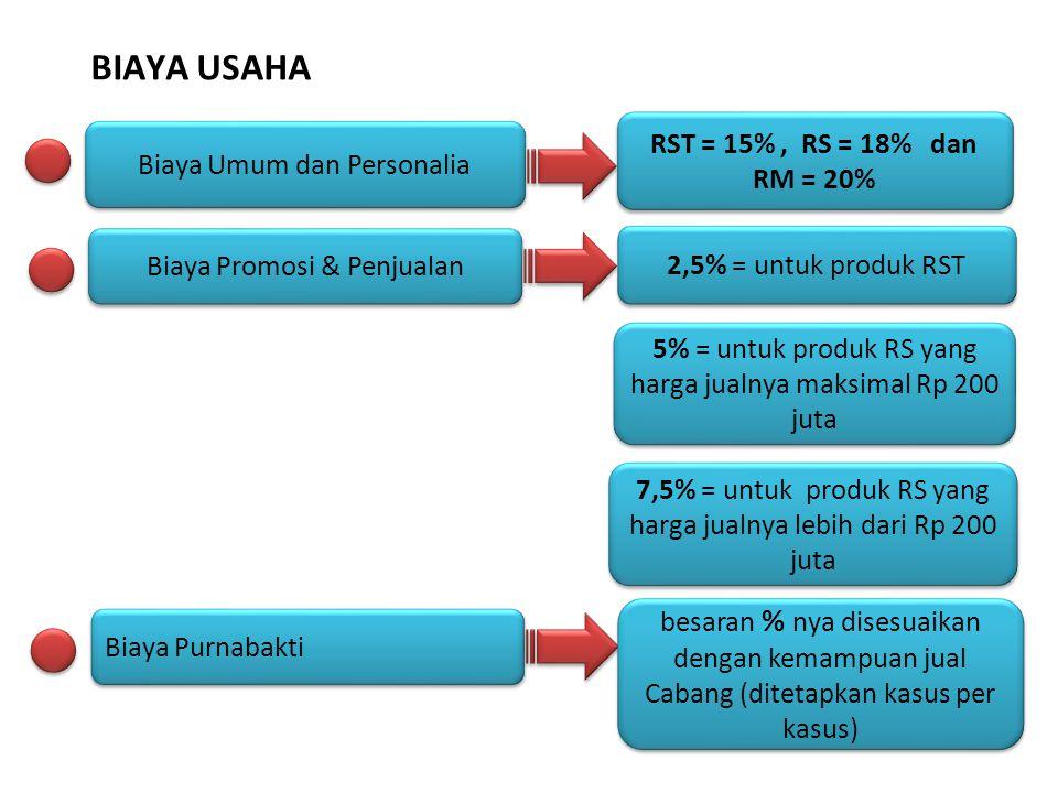 Biaya Umum dan Personalia RST = 15%, RS = 18% dan RM = 20% Biaya Promosi & Penjualan 2,5% = untuk produk RST 5% = untuk produk RS yang harga jualnya m