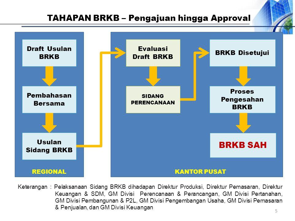 Draft Usulan BRKB Usulan Sidang BRKB Pembahasan Bersama Evaluasi Draft BRKB SIDANG PERENCANAAN BRKB Disetujui BRKB SAH Proses Pengesahan BRKB REGIONAL
