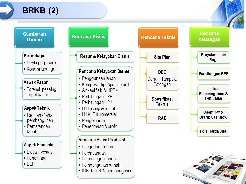BRKB (2) Gambaran Umum Kronologis Deskripsi proyek Kondisi lapangan Aspek Pasar Potensi, pesaing, target pasar Aspek Teknik Rencana/tahap pembangunan