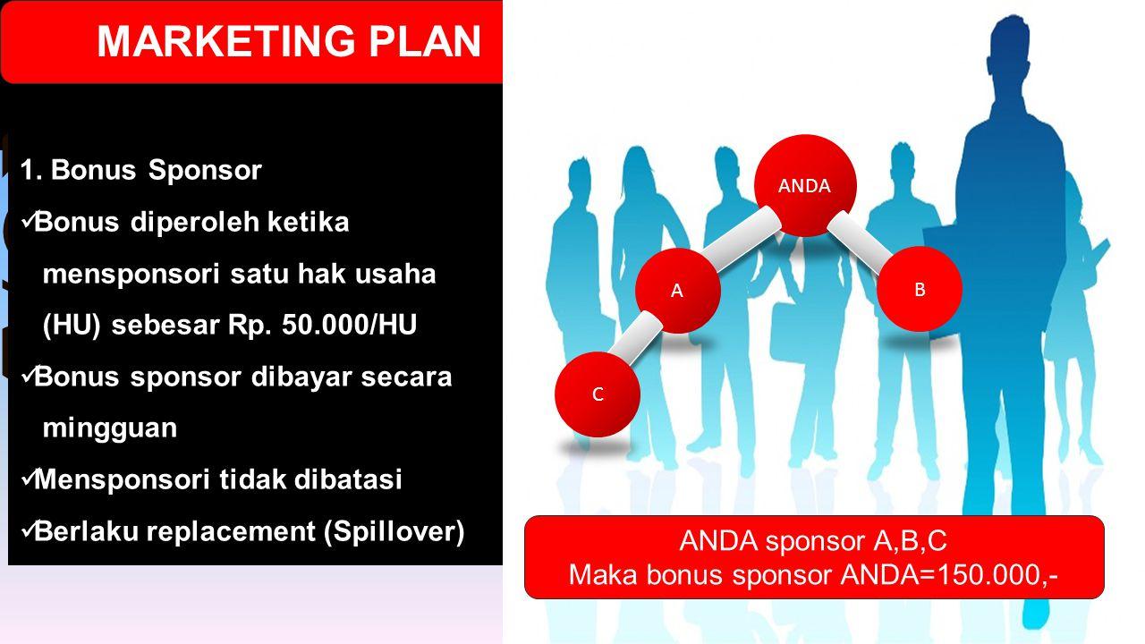 1. Bonus Sponsor Bonus diperoleh ketika mensponsori satu hak usaha (HU) sebesar Rp. 50.000/HU Bonus sponsor dibayar secara mingguan Mensponsori tidak