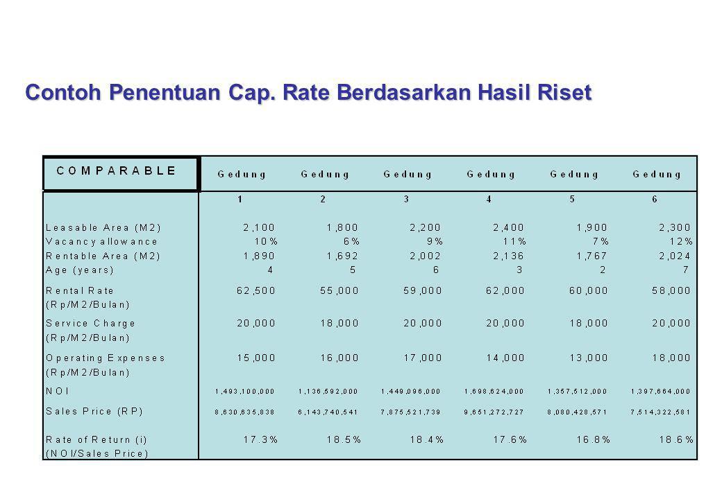 Contoh Penentuan Cap. Rate Berdasarkan Hasil Riset