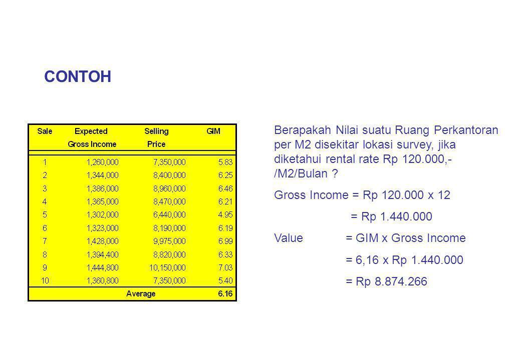INCOME CAPITALISATION METHOD Nilai Properti adalah Net Operating Income Tahunan yang dihasilkan oleh property tersebut di konversi dengan suatu tingkat kapitalisasi tertentu NOI Value = i Net Operating Income adalah Gross Income dikurangi dengan biaya operasional.