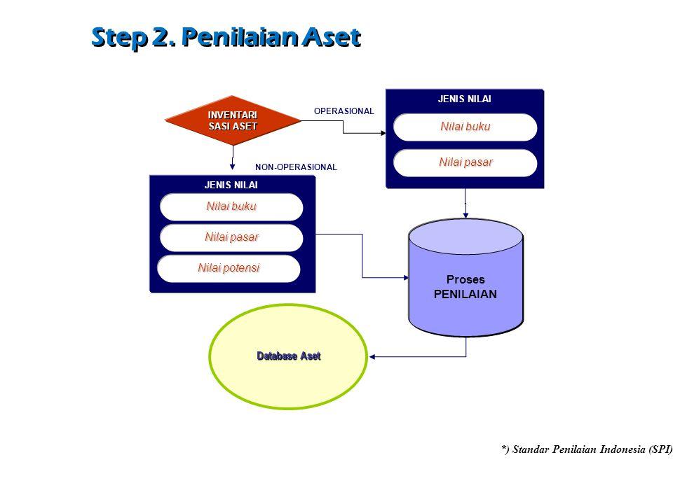 Step 2. Penilaian Aset Database Aset INVENTARI SASI ASET OPERASIONAL NON-OPERASIONAL Nilai buku JENIS NILAI Nilai pasar Nilai buku JENIS NILAI Nilai p