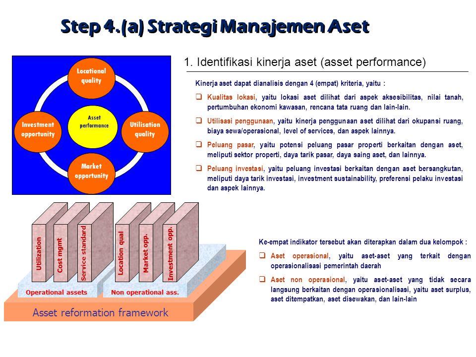 Step 4.(a) Strategi Manajemen Aset Investment opportunity Locational quality Assetperformance Utilisation quality Market opportunity 1. Identifikasi k