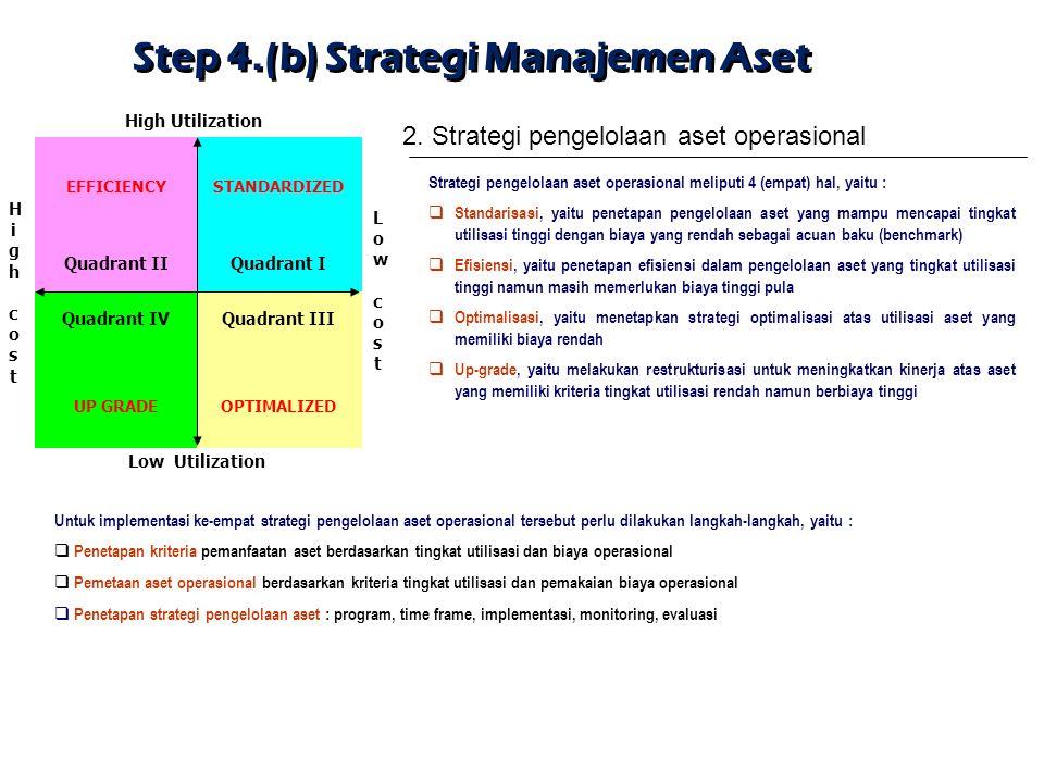 High Utilization EFFICIENCYSTANDARDIZED UP GRADEOPTIMALIZED Quadrant IIQuadrant I Quadrant IVQuadrant III High Utilization High costHigh cost Low cost