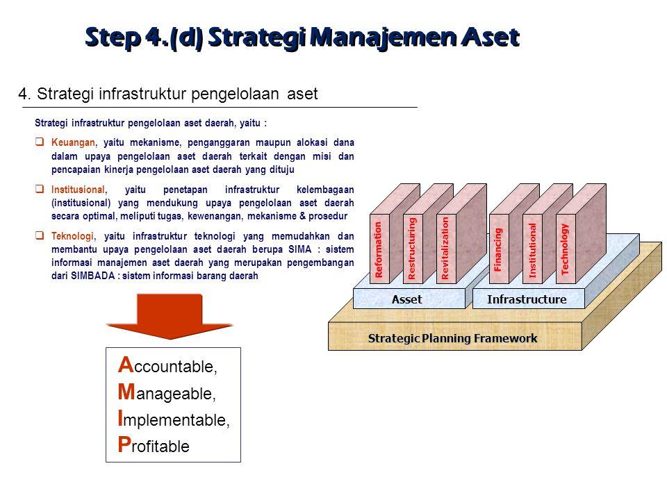 Strategic Planning Framework AssetInfrastructure Reformation RestructuringRevitalization Financing Institutional Technology Step 4.(d) Strategi Manaje