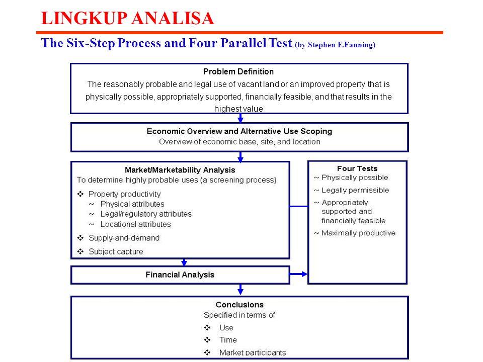Strategic Planning Framework AssetInfrastructure Reformation RestructuringRevitalization Financing Institutional Technology Step 4.(d) Strategi Manajemen Aset 4.