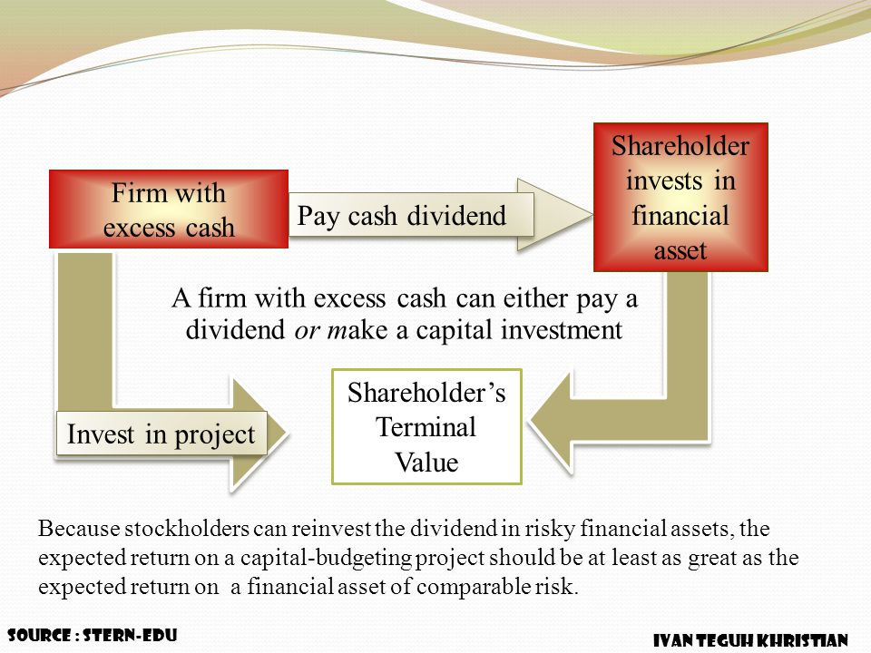 Firm with excess cash Shareholder's Terminal Value Pay cash dividend Shareholder invests in financial asset A firm with excess cash can either pay a d