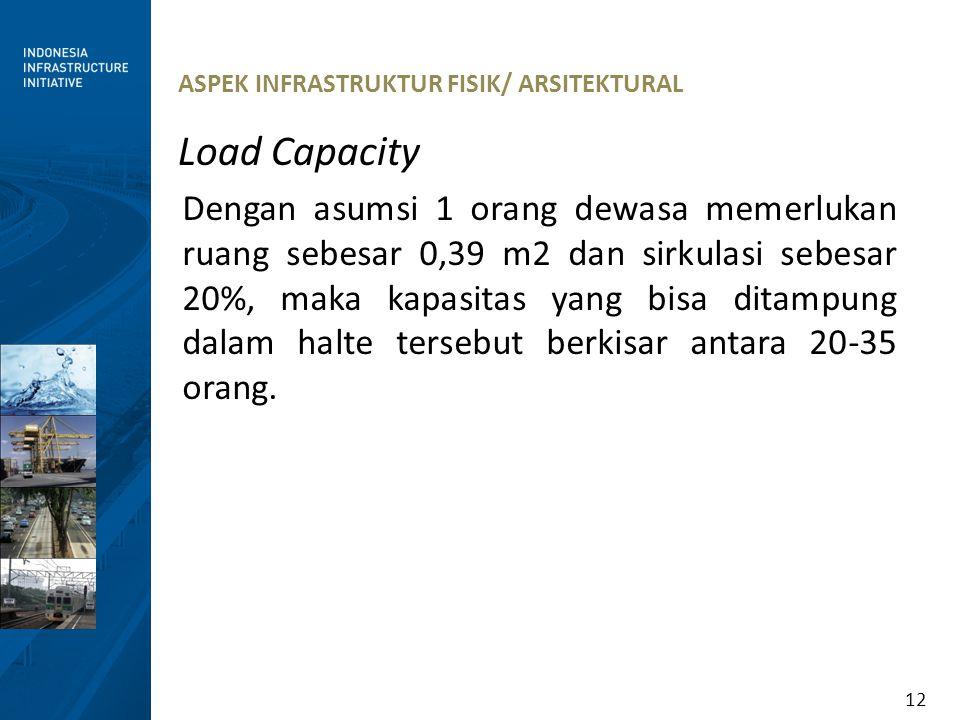 12 ASPEK INFRASTRUKTUR FISIK/ ARSITEKTURAL Load Capacity Dengan asumsi 1 orang dewasa memerlukan ruang sebesar 0,39 m2 dan sirkulasi sebesar 20%, maka
