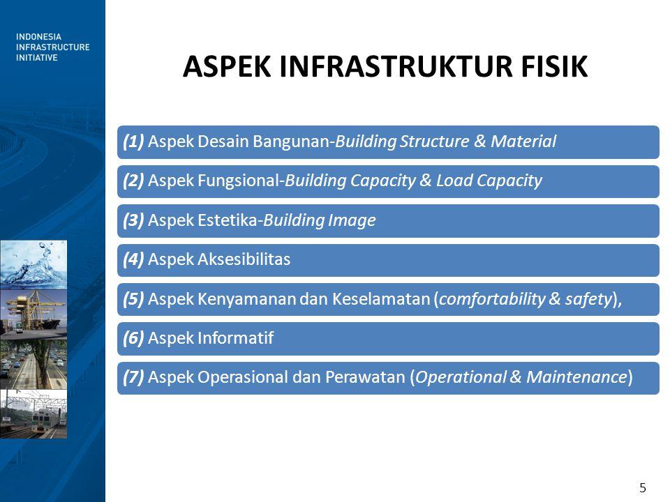 5 ASPEK INFRASTRUKTUR FISIK (1) Aspek Desain Bangunan-Building Structure & Material(2) Aspek Fungsional-Building Capacity & Load Capacity(3) Aspek Est