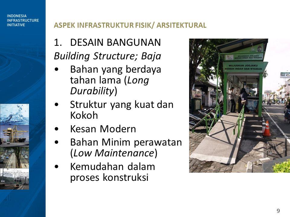 9 ASPEK INFRASTRUKTUR FISIK/ ARSITEKTURAL 1.DESAIN BANGUNAN Building Structure; Baja Bahan yang berdaya tahan lama (Long Durability) Struktur yang kua