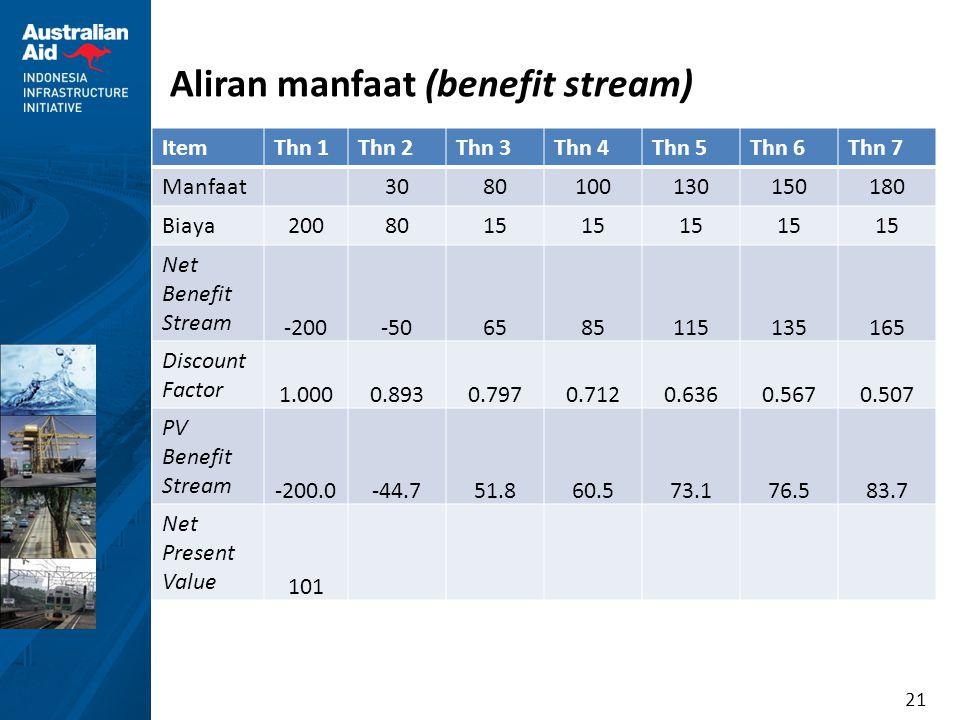 21 Aliran manfaat (benefit stream) ItemThn 1Thn 2Thn 3Thn 4Thn 5Thn 6Thn 7 Manfaat 3080100130150180 Biaya 2008015 Net Benefit Stream -200-506585115135
