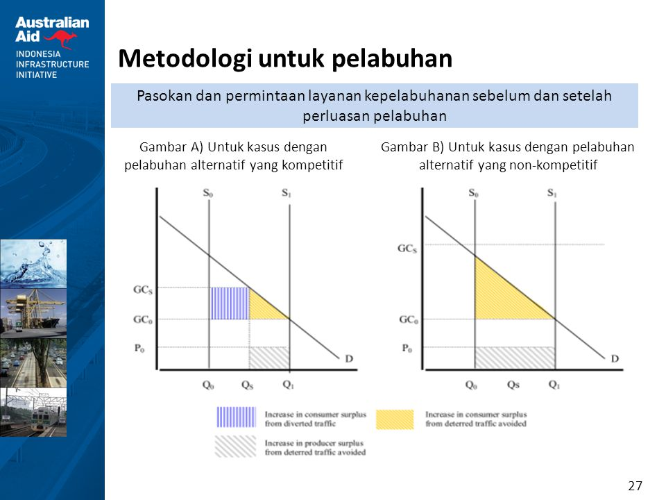 27 Metodologi untuk pelabuhan Gambar A) Untuk kasus dengan pelabuhan alternatif yang kompetitif Gambar B) Untuk kasus dengan pelabuhan alternatif yang
