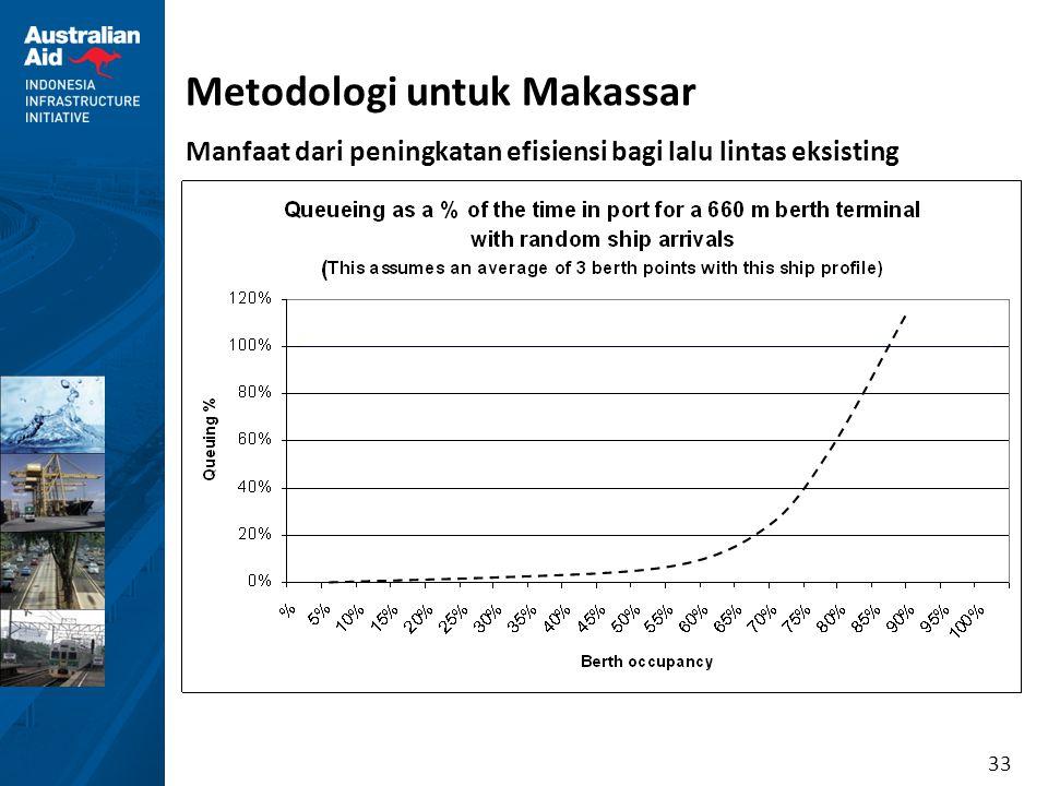 33 Metodologi untuk Makassar Manfaat dari peningkatan efisiensi bagi lalu lintas eksisting