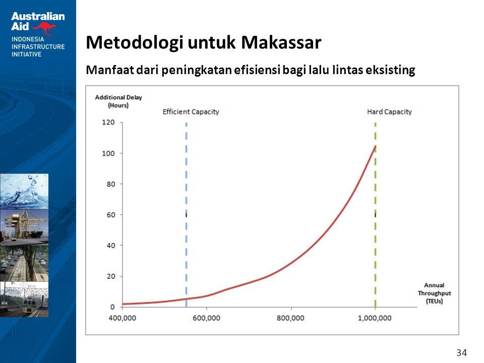 34 Metodologi untuk Makassar Manfaat dari peningkatan efisiensi bagi lalu lintas eksisting