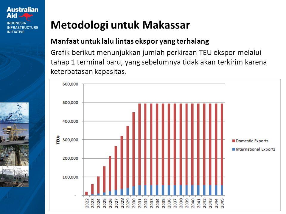 37 Metodologi untuk Makassar Manfaat untuk lalu lintas ekspor yang terhalang Grafik berikut menunjukkan jumlah perkiraan TEU ekspor melalui tahap 1 te