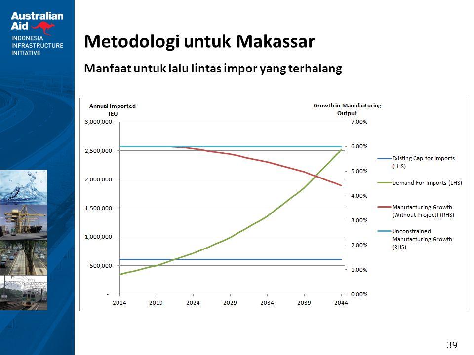 39 Metodologi untuk Makassar Manfaat untuk lalu lintas impor yang terhalang