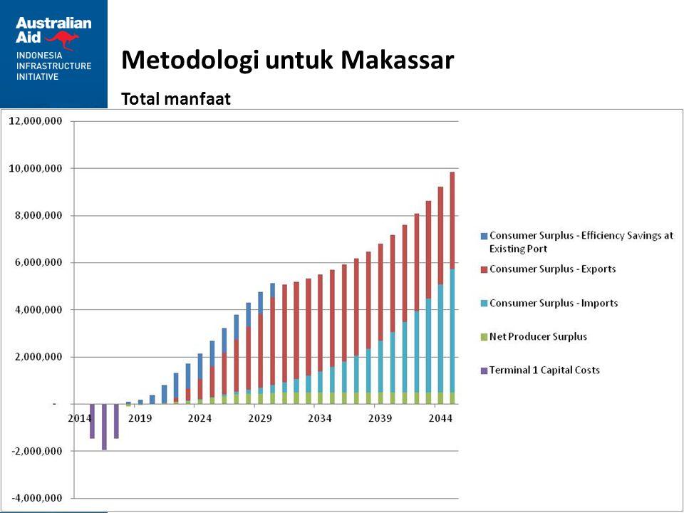 41 Metodologi untuk Makassar Total manfaat