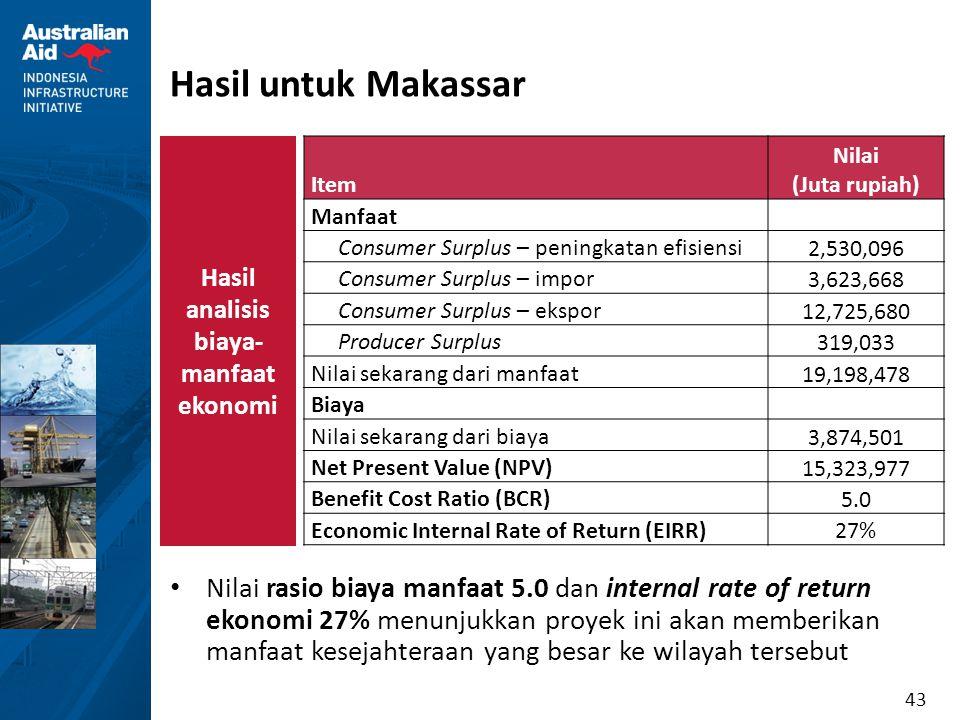 43 Hasil untuk Makassar Item Nilai (Juta rupiah) Manfaat Consumer Surplus – peningkatan efisiensi 2,530,096 Consumer Surplus – impor 3,623,668 Consume