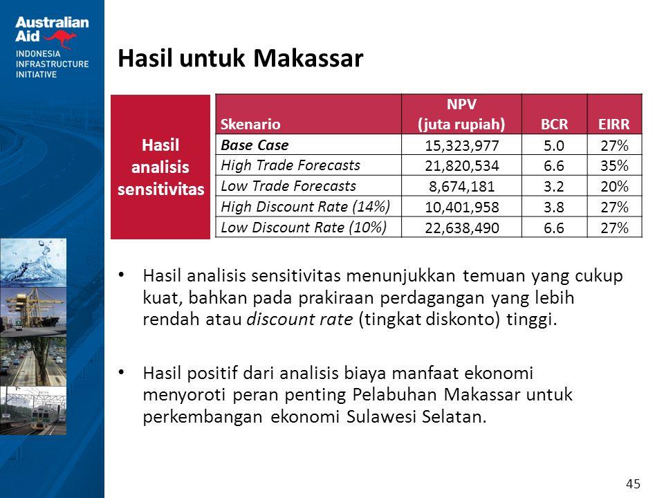 45 Hasil untuk Makassar Skenario NPV (juta rupiah)BCREIRR Base Case 15,323,9775.0 27% High Trade Forecasts 21,820,5346.6 35% Low Trade Forecasts 8,674
