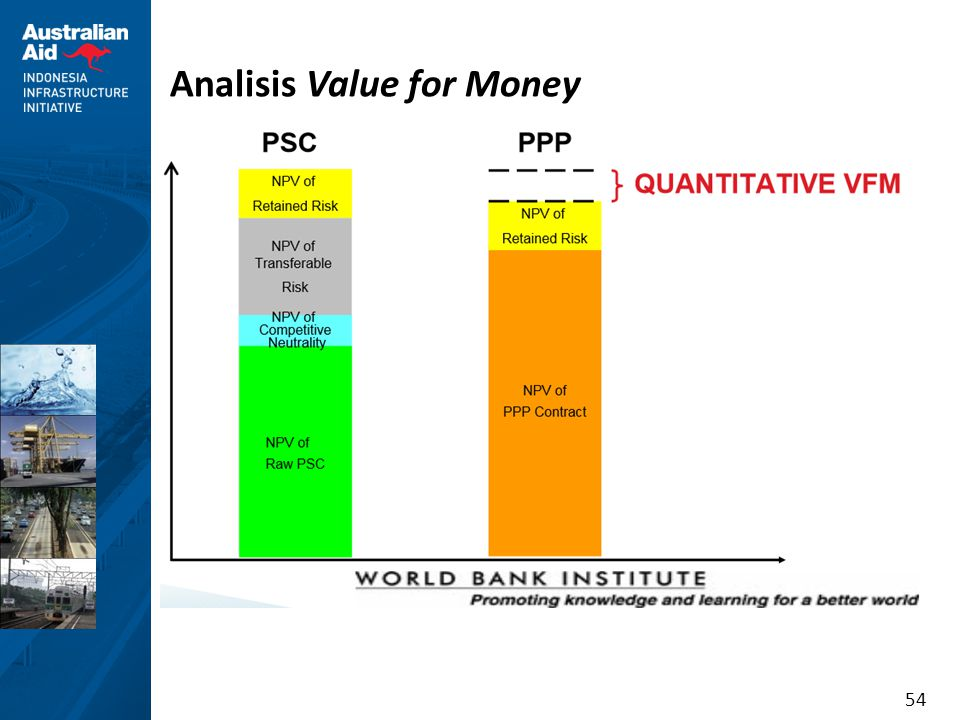 54 Analisis Value for Money
