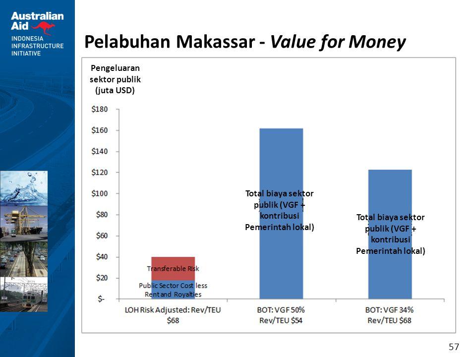 57 Pelabuhan Makassar - Value for Money Pengeluaran sektor publik (juta USD) Total biaya sektor publik (VGF + kontribusi Pemerintah lokal)