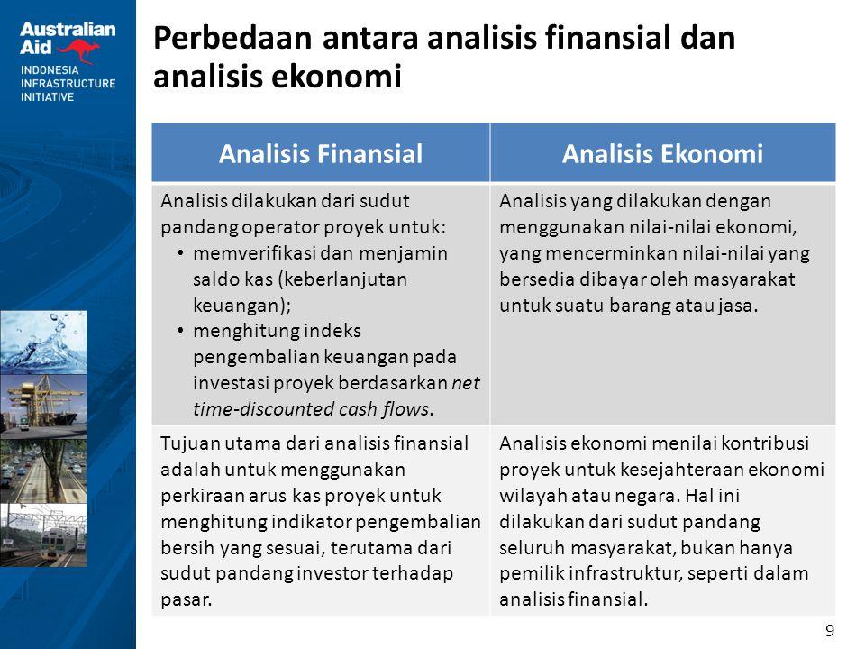9 Perbedaan antara analisis finansial dan analisis ekonomi Analisis FinansialAnalisis Ekonomi Analisis dilakukan dari sudut pandang operator proyek un