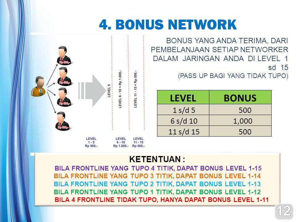 4. BONUS NETWORK Rp 1.000,- LEVELBONUS 1 s/d 5 500 6 s/d 10 1,000 11 s/d 15 500 BONUS YANG ANDA TERIMA, DARI PEMBELANJAAN SETIAP NETWORKER DALAM JARIN