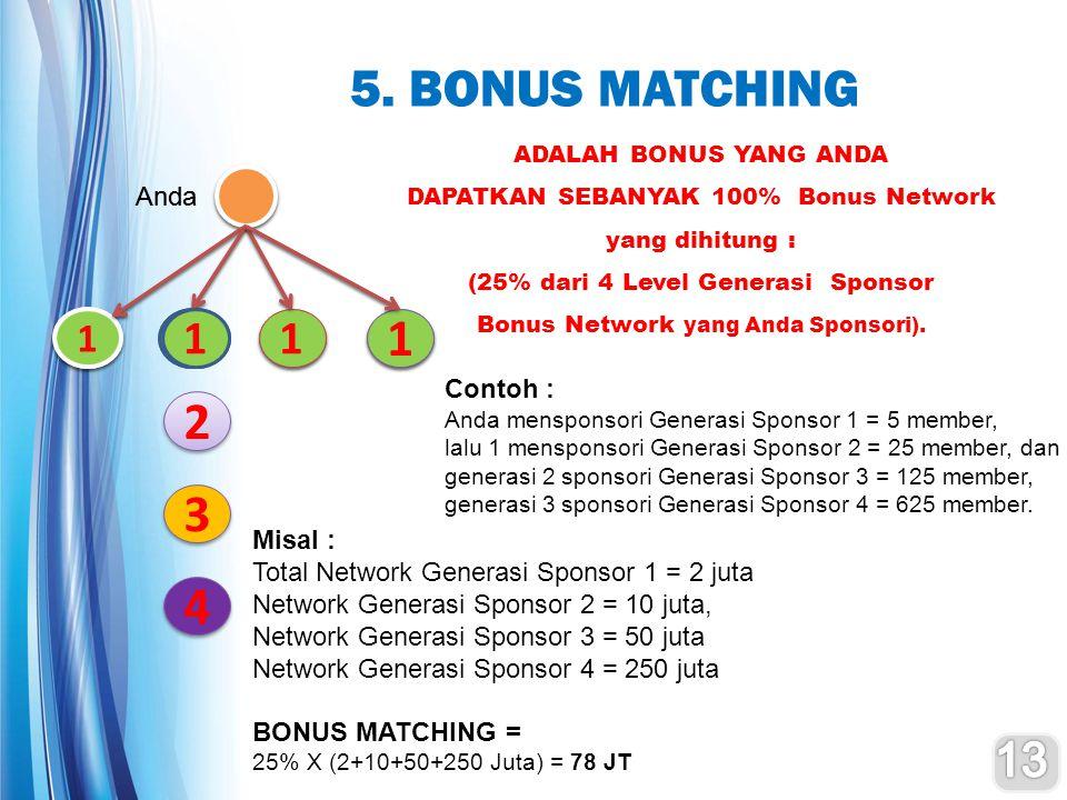 5. BONUS MATCHING ADALAH BONUS YANG ANDA DAPATKAN SEBANYAK 100% Bonus Network yang dihitung : (25% dari 4 Level Generasi Sponsor Bonus Network yang An