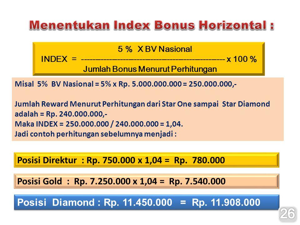 5 % X BV Nasional INDEX = ---------------------------------------------------- x 100 % Jumlah Bonus Menurut Perhitungan Misal 5% BV Nasional = 5% x Rp