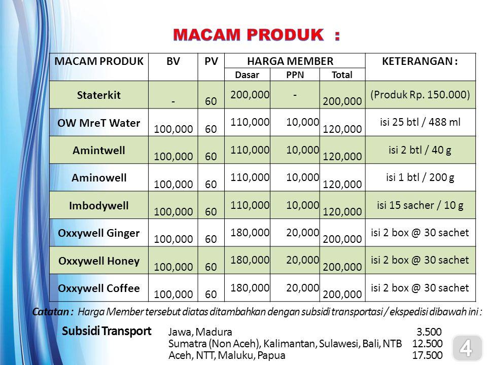 Subsidi Transport Jawa, Madura 3.500 Sumatra (Non Aceh), Kalimantan, Sulawesi, Bali, NTB12.500 Aceh, NTT, Maluku, Papua17.500 MACAM PRODUKBVPV HARGA M