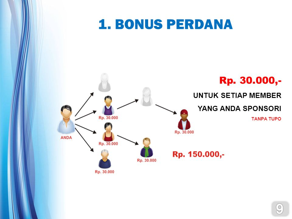 ISTILAH DALAM ARTHA NETWORK BV (BONUS VALUE) Adalah harga dasar yang dipakai dalam perhitungan bonus PV (POINT VALUE) Adalah nilai poin yang digunakan untuk menentuikan nilai suatu produk dalam perhitungan posisi dan bonus BONUS PERDANA Anda akan mendapatkan Rp 30.000 untuk setiap member yang Anda sponsori BONUS PERTUMBUHAN 20 level bonus yang akan Anda dapatkan untuk setiap network baru yang bergabung dalam jaringan Anda.
