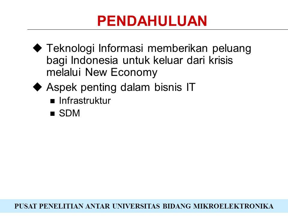 PUSAT PENELITIAN ANTAR UNIVERSITAS BIDANG MIKROELEKTRONIKA PENDAHULUAN  Teknologi Informasi memberikan peluang bagi Indonesia untuk keluar dari krisis melalui New Economy  Aspek penting dalam bisnis IT Infrastruktur SDM