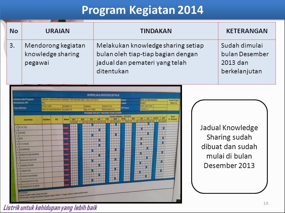 14 NoURAIANTINDAKANKETERANGAN 3.Mendorong kegiatan knowledge sharing pegawai Melakukan knowledge sharing setiap bulan oleh tiap-tiap bagian dengan jad