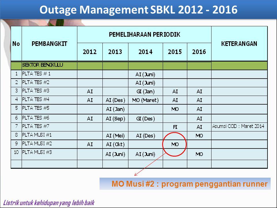 Outage Management SBKL 2012 - 2016 Listrik untuk kehidupan yang lebih baik MO Musi #2 : program penggantian runner