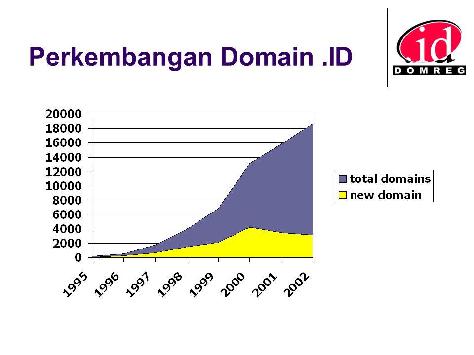 Perkembangan Domain.ID