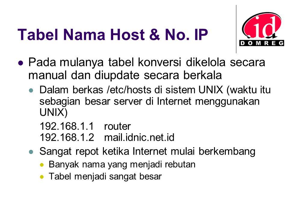 Tabel Nama Host & No. IP Pada mulanya tabel konversi dikelola secara manual dan diupdate secara berkala Dalam berkas /etc/hosts di sistem UNIX (waktu