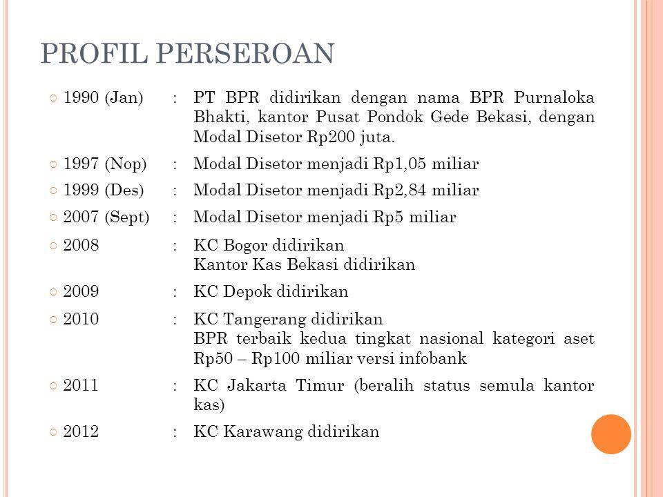 PROFIL PERSEROAN ○ 1990 (Jan):PT BPR didirikan dengan nama BPR Purnaloka Bhakti, kantor Pusat Pondok Gede Bekasi, dengan Modal Disetor Rp200 juta. ○ 1