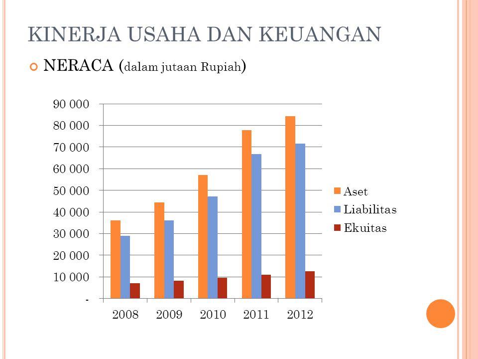 KINERJA USAHA DAN KEUANGAN DANA PIHAK KETIGA (DPK) & KREDIT ( dalam jutaan Rupiah )